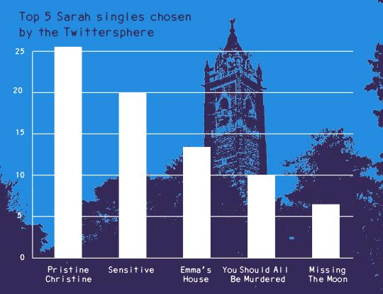 Sarah Records top 5